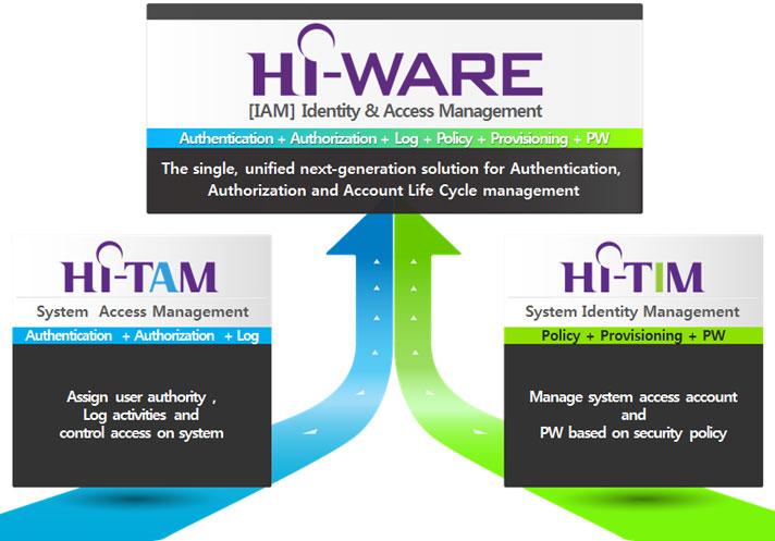 HI-WARE module