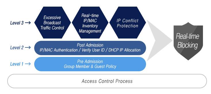 Access Control Process
