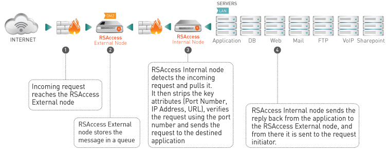 rsaccess-solution-safe-t